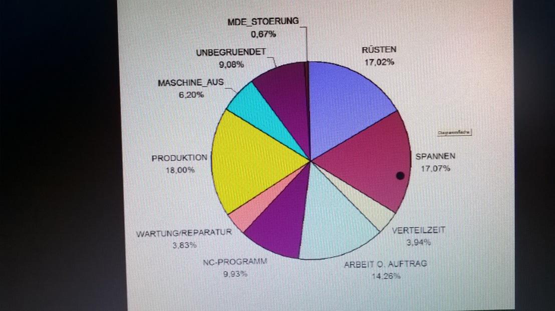 Instandhaltungsorganisation -Fehler/Störungsbeseitigung Maschinen/Anlagen